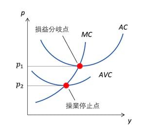 損益分岐点と操業停止点 | ミクロ経済学