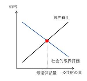 公共財 | ミクロ経済学